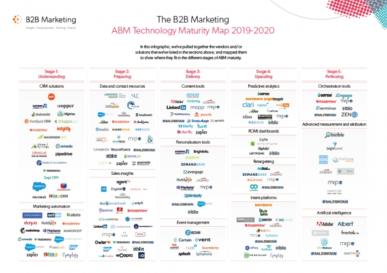 Image result for abm marketing tech stack